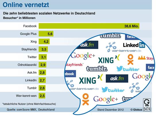 Раскрутка в социальных сетях или социальный маркетинг