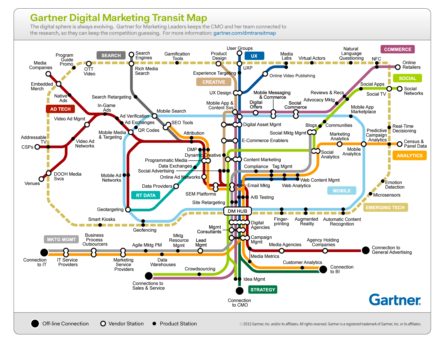 gartner-digital-marketing-transit-map