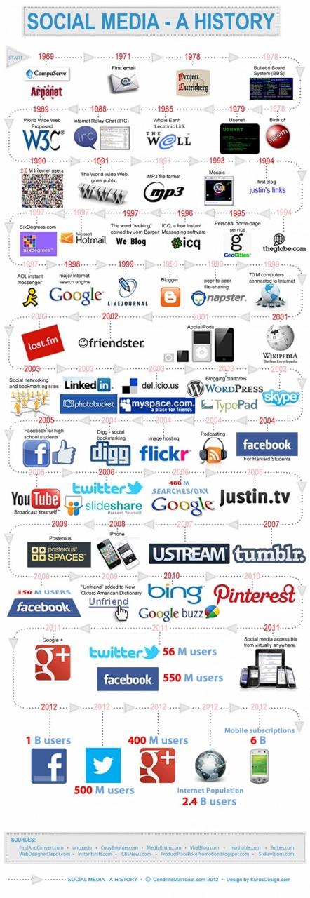 Infographic Instagram Statistics 2012  Digital Buzz Blog