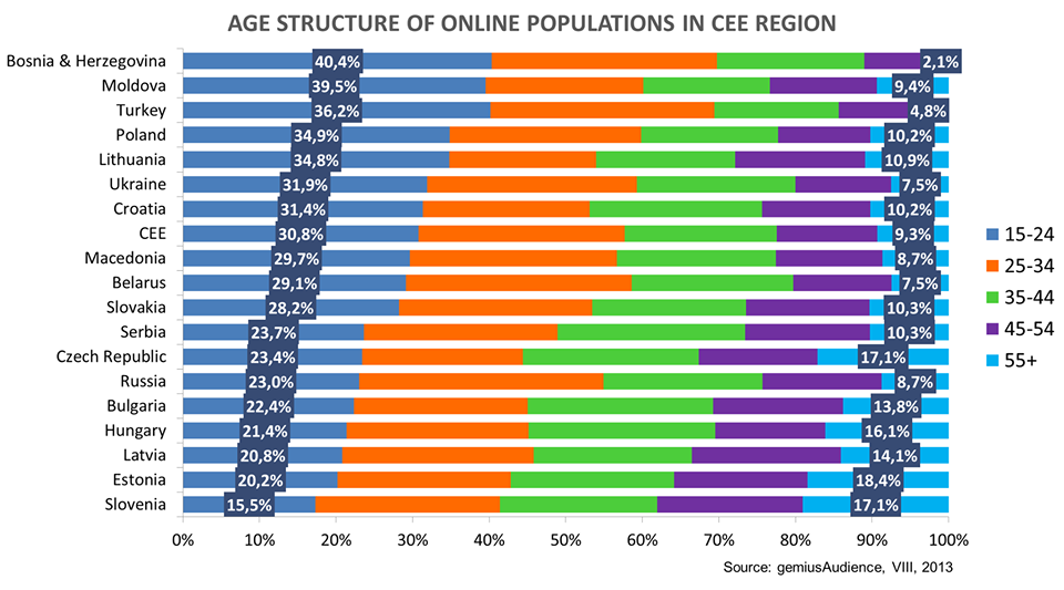 internet-cee-age-structure
