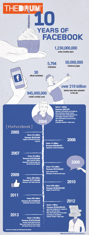 facebook-10years