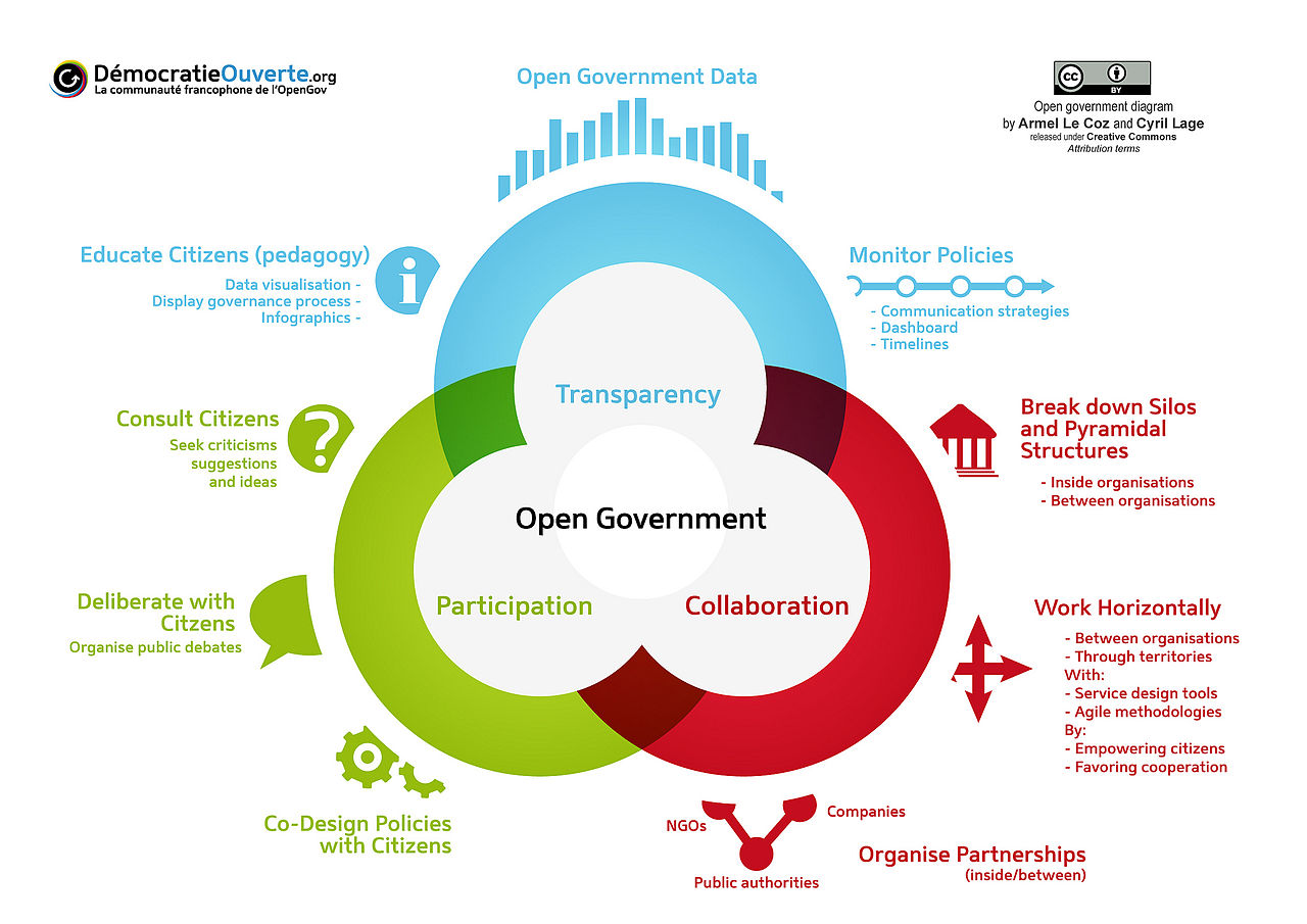 approach of democratic government under transparency