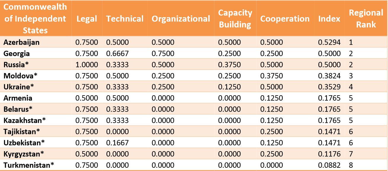 global-security-index-cis-belarus-2014