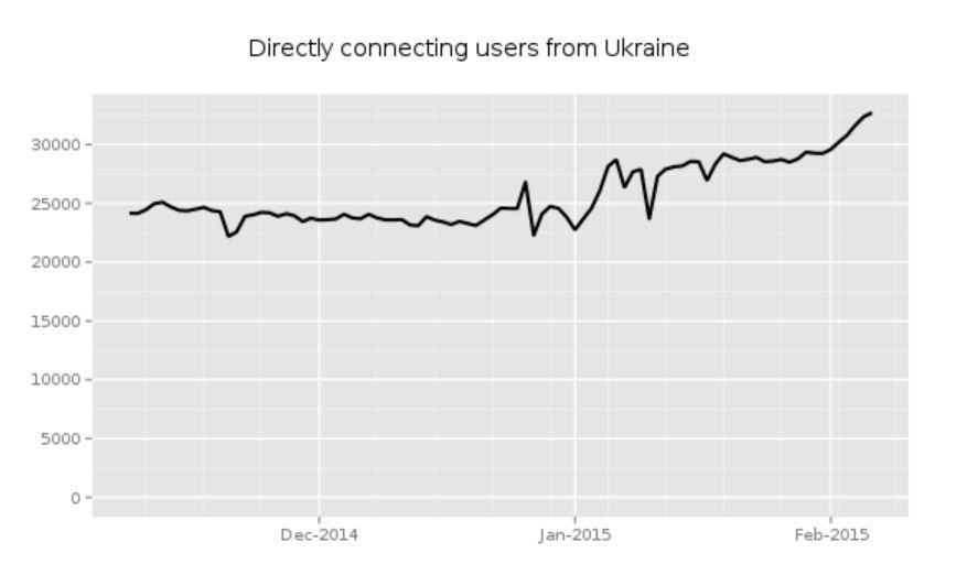 tor-ukraine