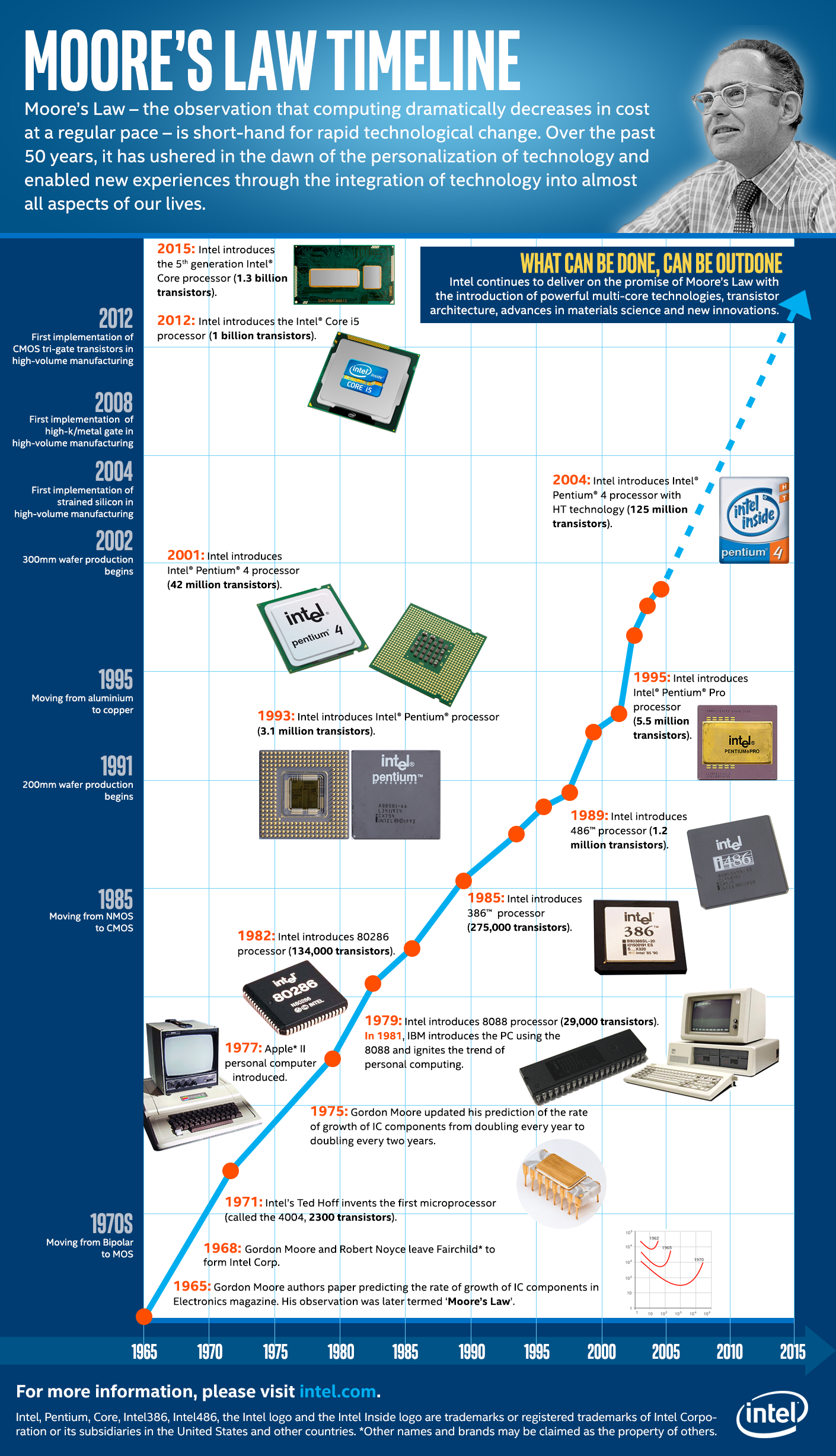 Moore-Law-infographic