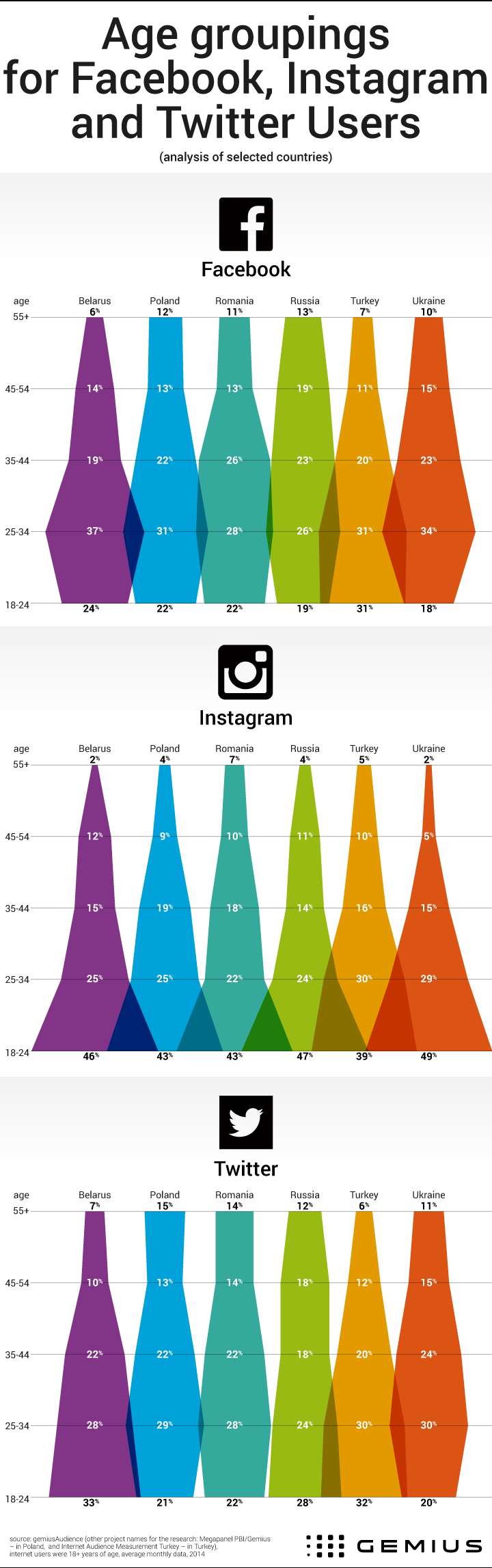 Infographic_age_groups_social_media