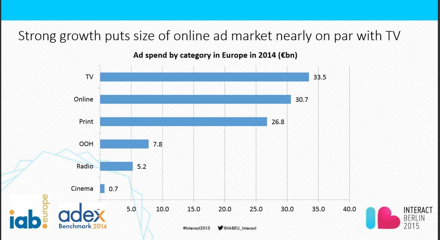 european-ads-market-2014