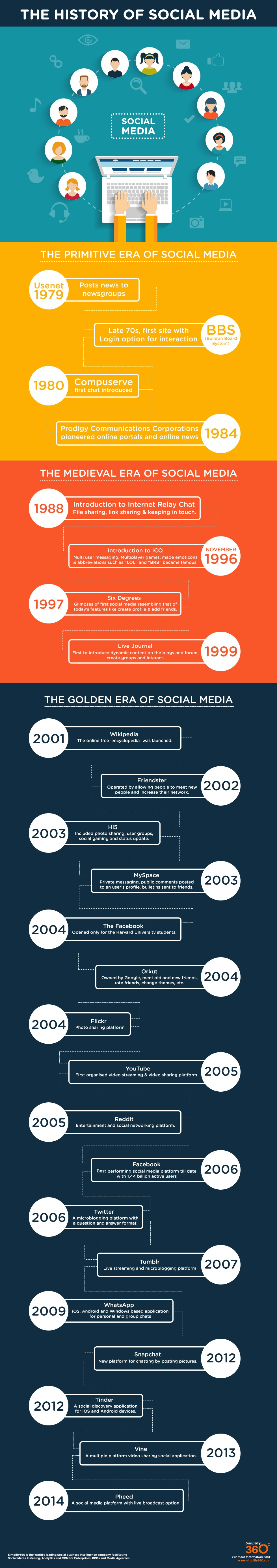 history and impact of social media Despite being a work in progress, social media has certainly come a long way in the past 5 years in the early days of social media, it was viewed as a fad that was all the rage among teenagers.