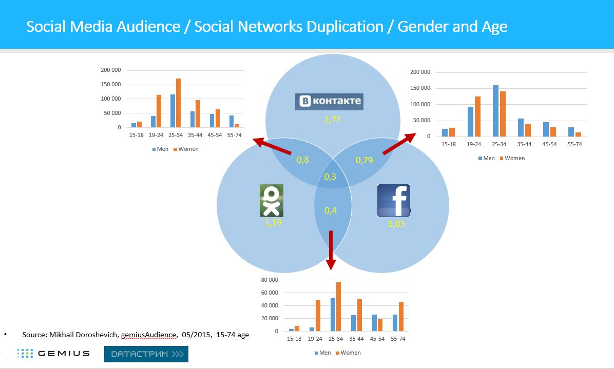 SocialNetwork-Belarus-Duplication-Gender-Age-arrows