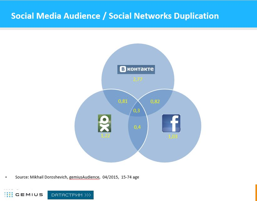SocialNetwork-Belarus-Duplication