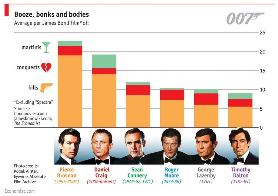 bond-martini-kills-love-conquest