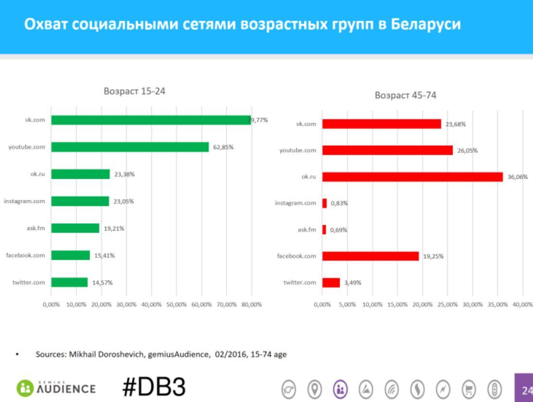 social-networks-age-belarus-gemiusAudience-022016