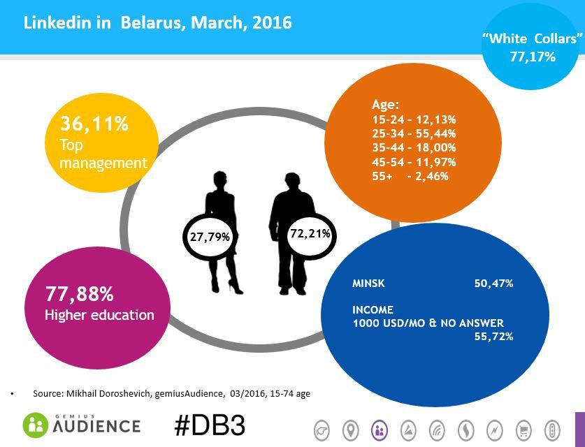 LinkedIn-Belarus