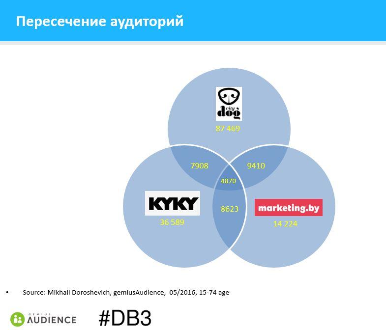 gA-duplication-citydog-kyky-marketing