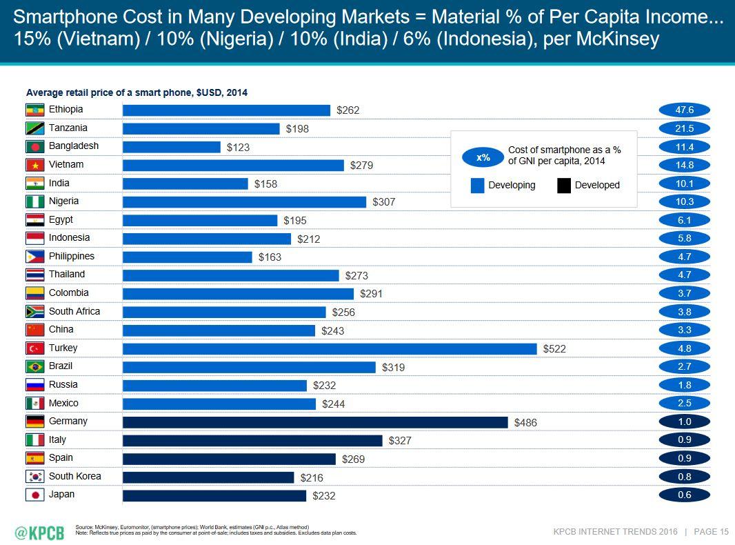 smartphones-cost