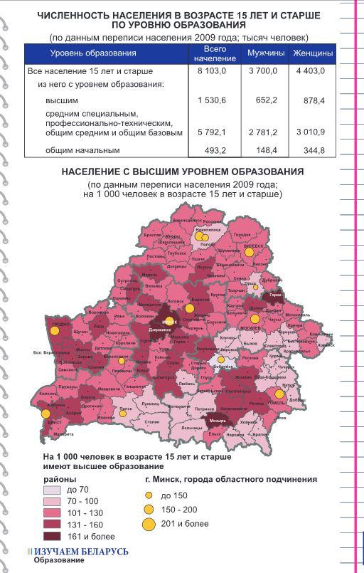 Данные переписи населения Беларуси по уровню образования, 2009 год