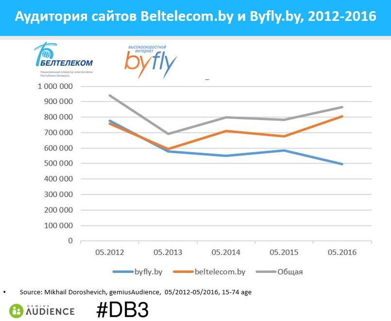 btk-byfly-2012-2016-gemiusAudience