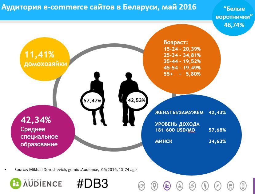 e-commerce-belarus-may2016-gemiusAudience