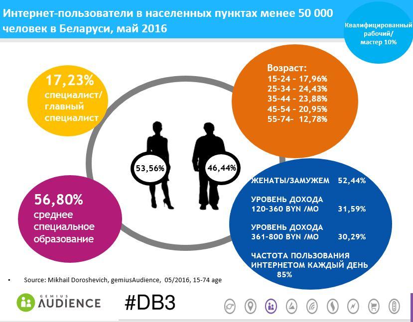 less-50k-belarus-may2016-gemiusAudience