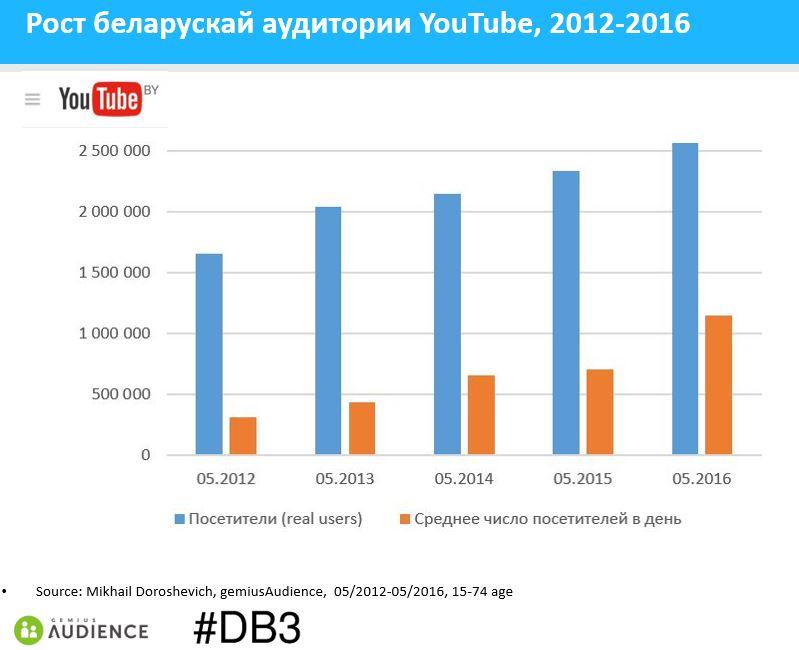 youtube-2012-2016-gemiusAudience
