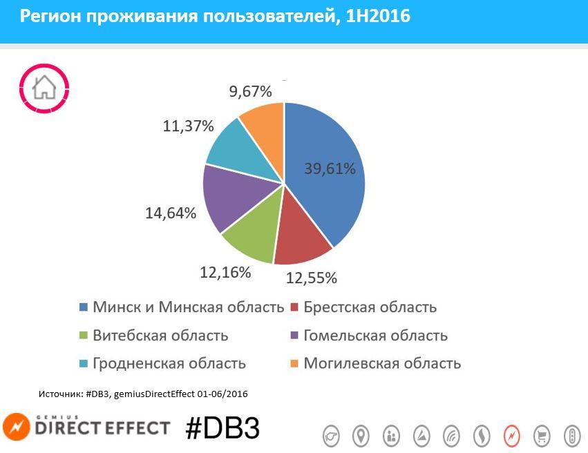 region-gemiusDirectEffect-1h2016