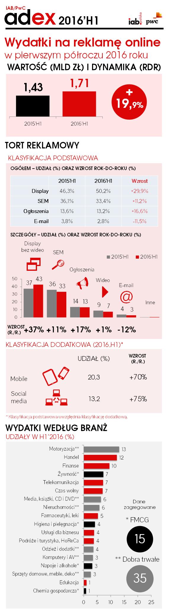 iab_pwc_adex_2016h1_infografika