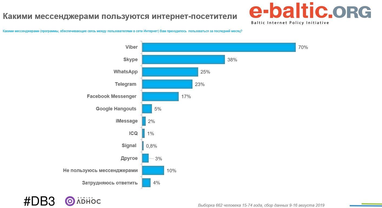 Популярность мессенджеров в агусте 2019 в Беларуси