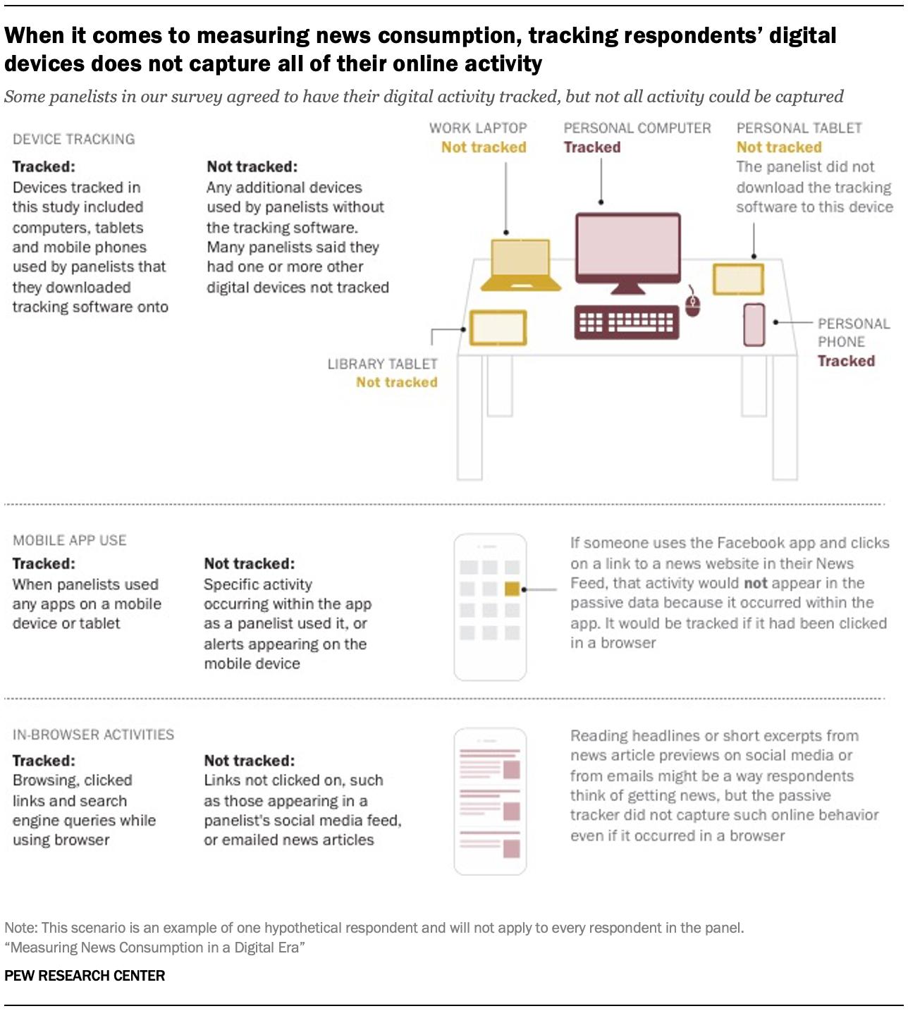 Когда речь заходит об измерении потребления новостей, отслеживание цифровых устройств респондентов не фиксирует всю их онлайн-активность